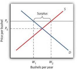 government intervention  market prices price floors