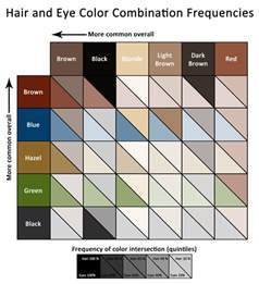 Hair and Eye Color Combinations