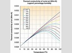 The Thermal Conductivity of Moist Air « Electronics