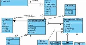 Uml Class Diagram For Document Editor
