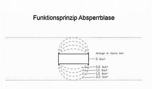 Sicherheitsfaktor Berechnen : vor und nachteile von absperrblasen und dichtkissen absperrblasen ~ Themetempest.com Abrechnung
