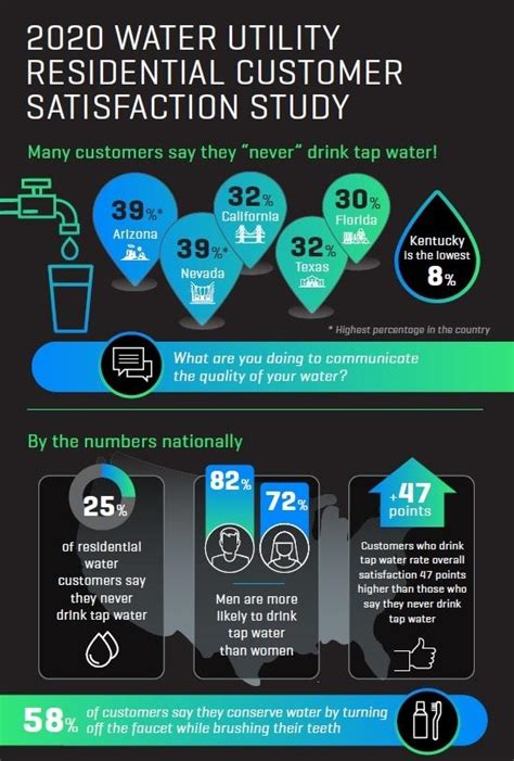 Continue to answer all jd power survey questions honestly. 2020 Water Utility Residential Customer Satisfaction Study Infographic | J.D. Power