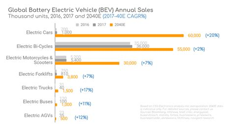 Cloud Battery Management In Electric Vehicles