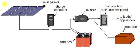 solar power diagram alpha technologies ltd
