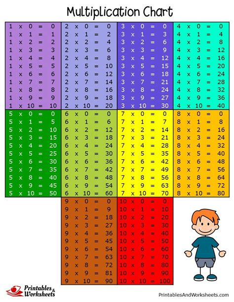 This page contains multiplication tables, printable multiplication charts, partially filled charts and blank charts and tables. Multiplication Charts - Printables & Worksheets