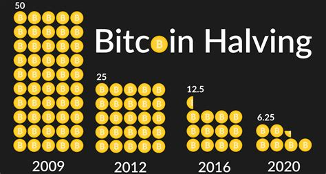 The bitcoin halving impact is almost the same: Bitcoin Halving Reduces Mining Rewards for Third Time in Brief History | Blockchain News