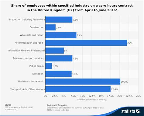 contracts zero hours labour tutor2u economics markets employers argued taylor report