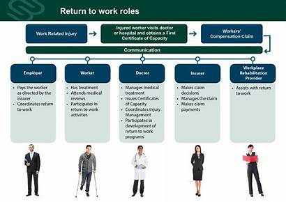 Return Roles Less Res Compensation Scheme Workers