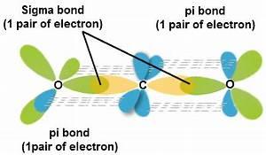 CO2 Molecular Geometry - Hybridization and Molecular ...