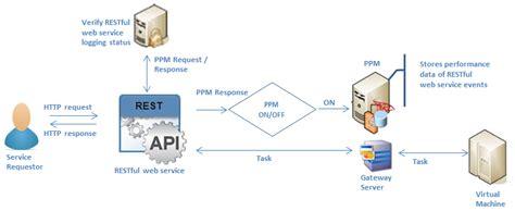 Proces Flow Diagram Component by Restful Web Services