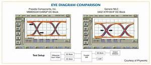 Surface Mount Buried Broadband Capacitors Eye Diagram
