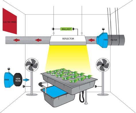 deshumidificateur silencieux pour chambre extracteur d air culture indoor ustensiles de cuisine