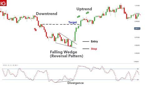 falling wedge  rising wedge chart patterns