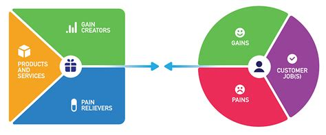 Value Proposition Canvas - a Tool to Understand Your ...