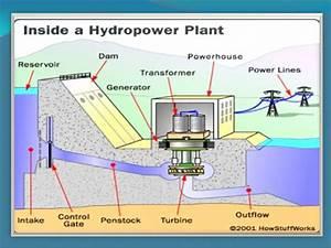 Block Diagram Of Hydro Power Plant