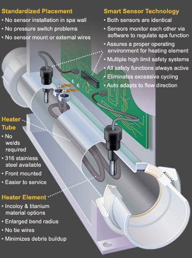 How Do Tub Jets Work by Balboa M7 Heater With Sensors 2kw 3kw Www