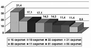 Вирус папилломы человека 16 тип лечение