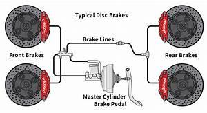 Brake Tech 201