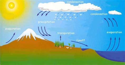 Water Cycle Images K 12 Hydrology