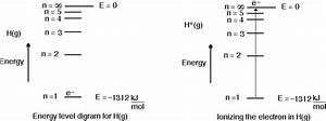 The 1st Ionization Energy For Hydrogen Is 1312 Kj Mol