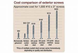 Drive screws that don't corrode