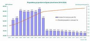 Country profile - Future developments (Spain) — European ...