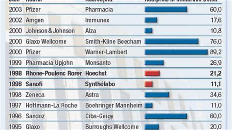 Niedrigzinsen Jetzt Zugreifenexperten Rat by Pharma Eu Kommission Genehmigt Aventis 220 Bernahme