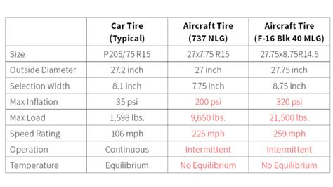 tire pressure maintenance impact aircraft safety