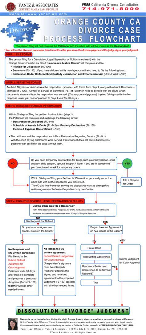 orange county divorce process flowchart infographic