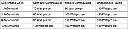 infrarotheizung berechnung der heizlast