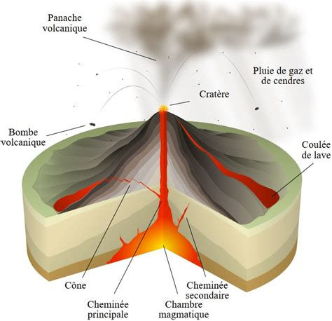 chambre magmatique volcan thinglink