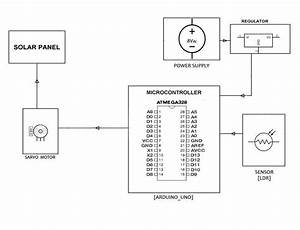 3  Block Diagram Of Solar Tracker Using Mppt System With