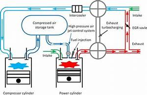 Dalian Team Proposes Jet Controlled Compression Ignition To Control Pcci Phasing In A Hybrid
