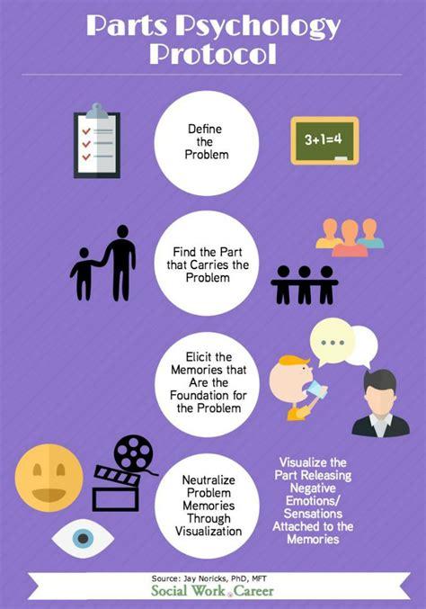 parts psychology  trauma based treatment approach