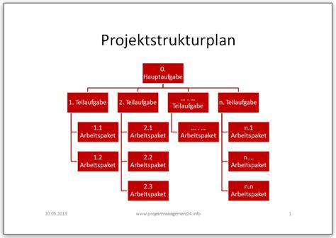 projektmanagement blog projektstrukturplan vorlage