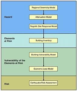 Risk Assessment Process Flowchart