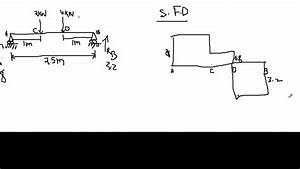 Bending Moment And Shear Force