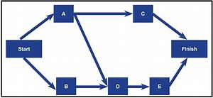 What Is Precedence Diagramming Method In Project Management
