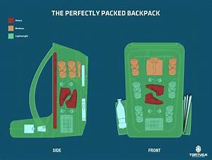 A Visual Guide To Packing A Backpack