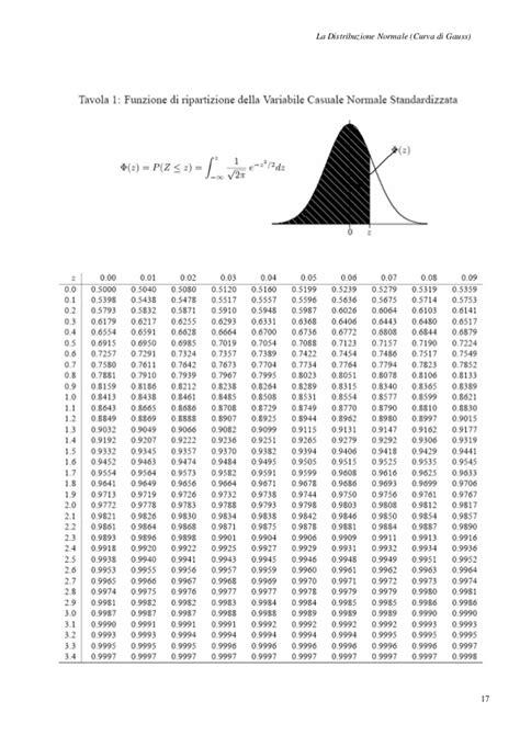 Tavola Di Gauss by Allegato Curva Gaussiana