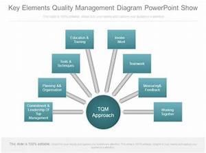 Key Elements Quality Management Diagram Powerpoint Show