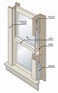 How To Replace a Broken Sash Cord - Old-House Online - Old