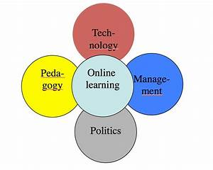 2018 Review Of Online Learning  Weak Leadership