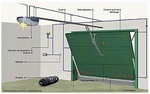 Moteur Pour Porte De Garage : domotique la motorisation de portes de garage dossier ~ Premium-room.com Idées de Décoration