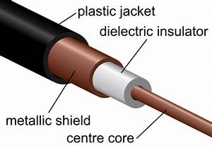 Coaxial Cables And Triaxial Cables Selection Guide