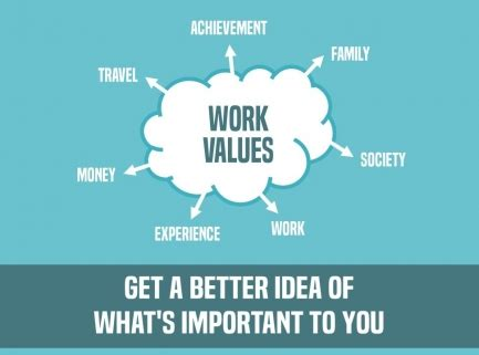 values  work  easy steps  find