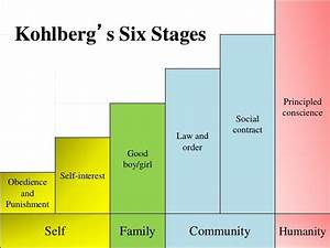 Child Development Theories Chart Image Result For Kohlberg 39 S Moral Development Kohlberg