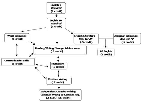 Creative Writing Flow Chart / Need Help Writing A Essay A Flowchart To Input For Computer Operation Flow Chart On Latex System Of Front Office Department In Hotel Symbol Basic Functions With The Help Examples Create Pages