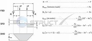 Simply Supported Beam With Point Load
