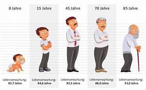 Statistische Lebenserwartung Männer Berechnen : ich werde keine 90 jahre und weitere irrt mer zur ~ Themetempest.com Abrechnung